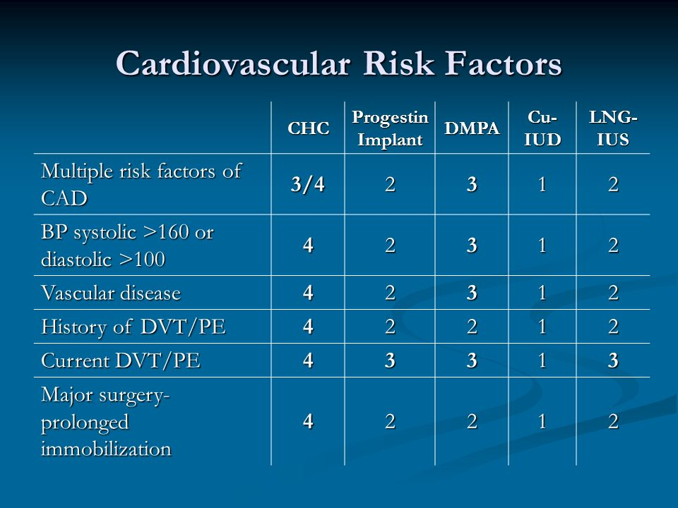 Cardiovascular Risk Factors CHC Progestin Implant DMPA Cu- IUD LNG- IUS Multiple risk factors of CAD 3/42312 BP systolic >160 or diastolic > Vascular disease History of DVT/PE Current DVT/PE Major surgery- prolonged immobilization 42212