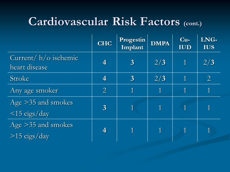 Cardiovascular Risk Factors (cont.) CHC Progestin Implant DMPA Cu- IUD LNG- IUS Current/ h/o ischemic heart disease 43 2/3 1 Stroke43 12 Any age smoker Age >35 and smokes <15 cigs/day Age >35 and smokes >15 cigs/day 41111