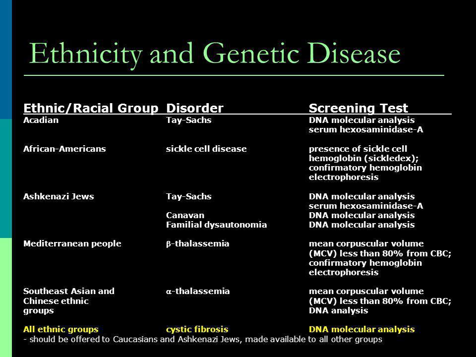 Ethnicity and Genetic Disease Ethnic/Racial GroupDisorderScreening Test AcadianTay-SachsDNA molecular analysis serum hexosaminidase-A African-American