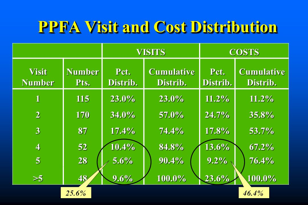 VISITSCOSTS Visit Number NumberPts.Pct.Distrib.CumulativeDistrib.Pct.Distrib.CumulativeDistrib.