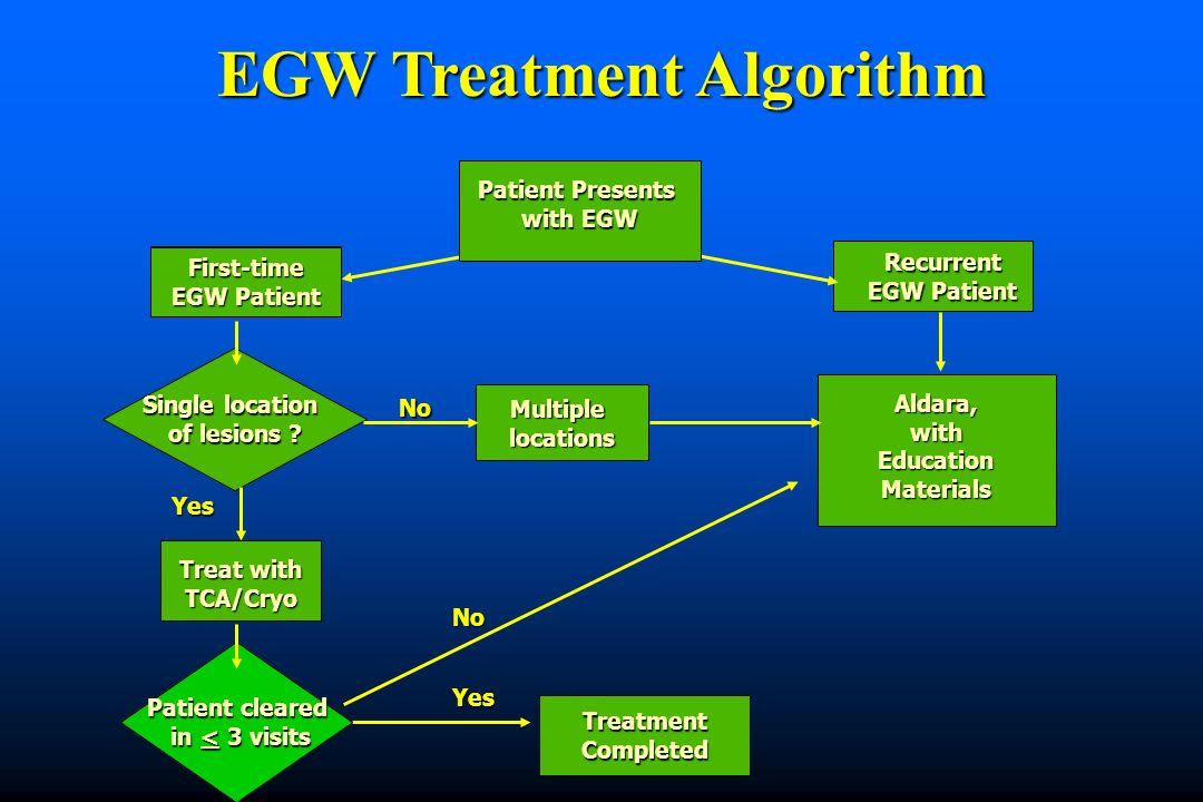First-time EGW Patient Recurrent Single location of lesions ? Yes Treat with TCA/Cryo TreatmentCompleted Aldara,withEducationMaterials Patient Present