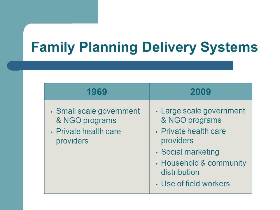 Family Planning Delivery Systems 19692009 Small scale government & NGO programs Private health care providers Large scale government & NGO programs Private health care providers Social marketing Household & community distribution Use of field workers