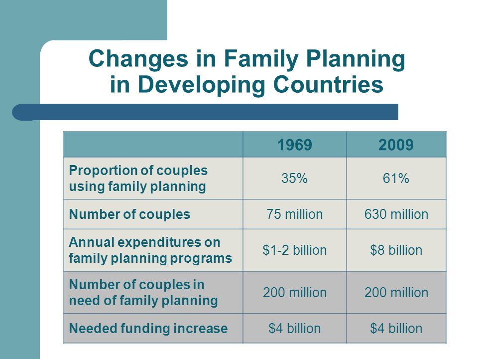 Changes in Family Planning in Developing Countries 19692009 Proportion of couples using family planning 35%61% Number of couples75 million630 million Annual expenditures on family planning programs $1-2 billion$8 billion Number of couples in need of family planning 200 million Needed funding increase$4 billion