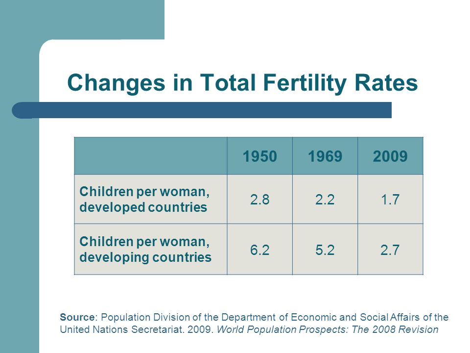 Changes in Total Fertility Rates 195019692009 Children per woman, developed countries 2.82.21.7 Children per woman, developing countries 6.25.22.7 Source: Population Division of the Department of Economic and Social Affairs of the United Nations Secretariat.