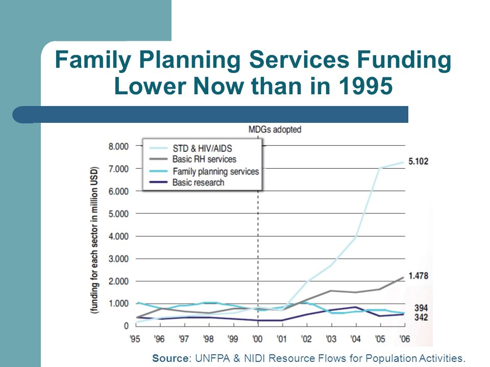 Family Planning Services Funding Lower Now than in 1995 Source: UNFPA & NIDI Resource Flows for Population Activities.