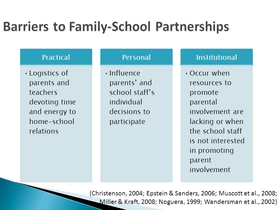 Barriers to Family-School Partnerships (Christenson, 2004; Epstein & Sanders, 2006; Muscott et al., 2008; Miller & Kraft, 2008; Noguera, 1999; Wandersman et al., 2002) Practical Logistics of parents and teachers devoting time and energy to home-school relations Personal Influence parents and school staffs individual decisions to participate Institutional Occur when resources to promote parental involvement are lacking or when the school staff is not interested in promoting parent involvement