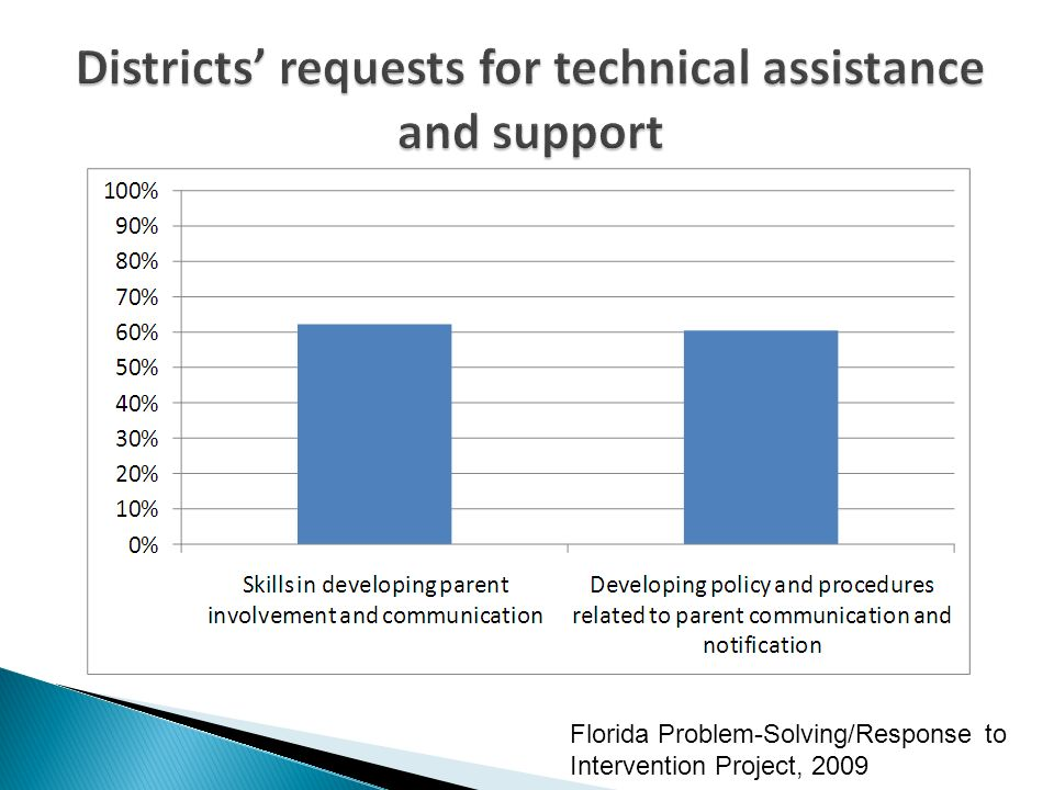Districts requests for technical assistance and support Florida Problem-Solving/Response to Intervention Project, 2009