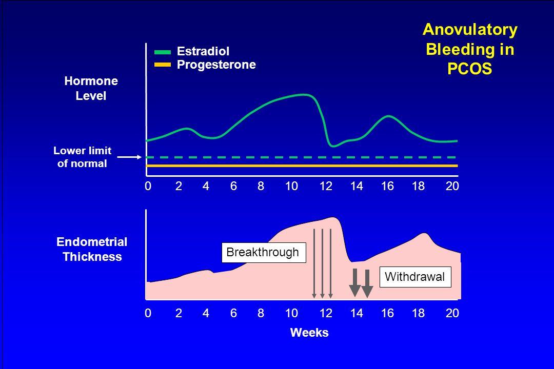 Hormone Level Estradiol Progesterone Endometrial Thickness 0 2 4 6 8 10 12 14 16 18 20 Weeks Breakthrough Withdrawal Anovulatory Bleeding in PCOS Lowe