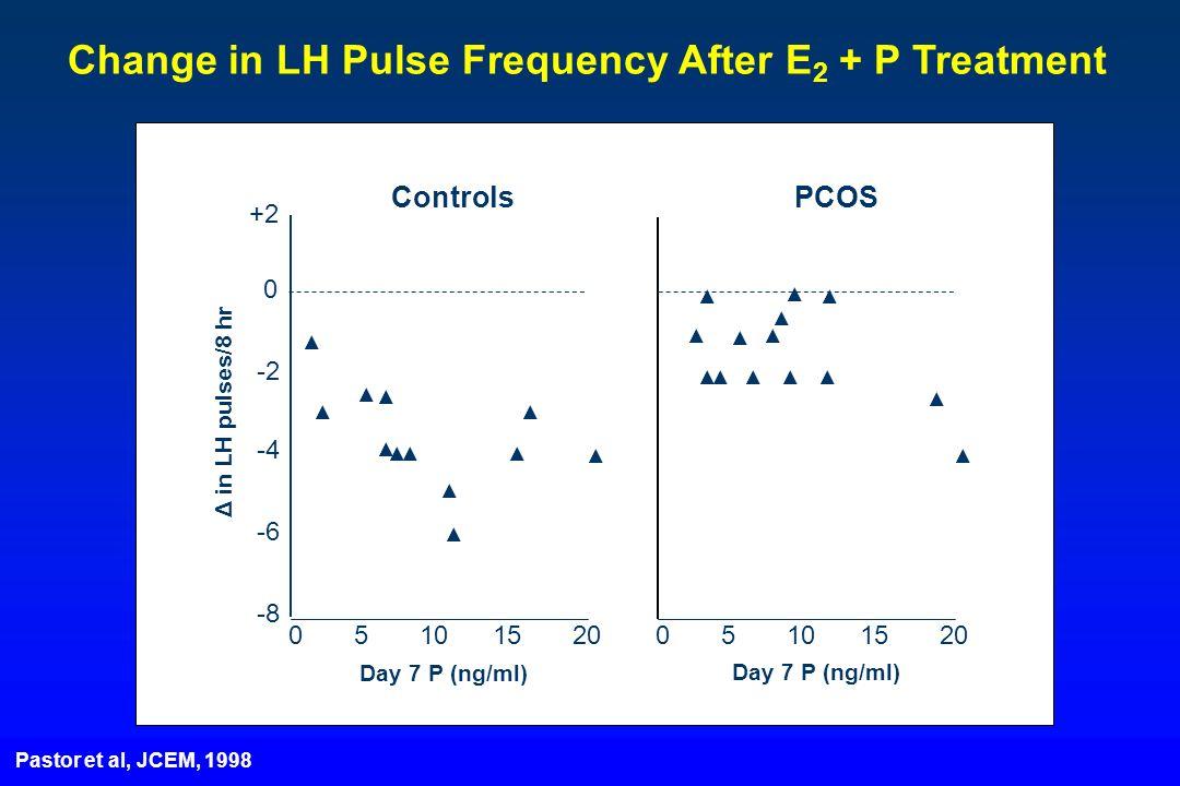 Δ in LH pulses/8 hr 0 5 10 15 20 Day 7 P (ng/ml) Controls PCOS Change in LH Pulse Frequency After E 2 + P Treatment Pastor et al, JCEM, 1998 +2 0 -2 -