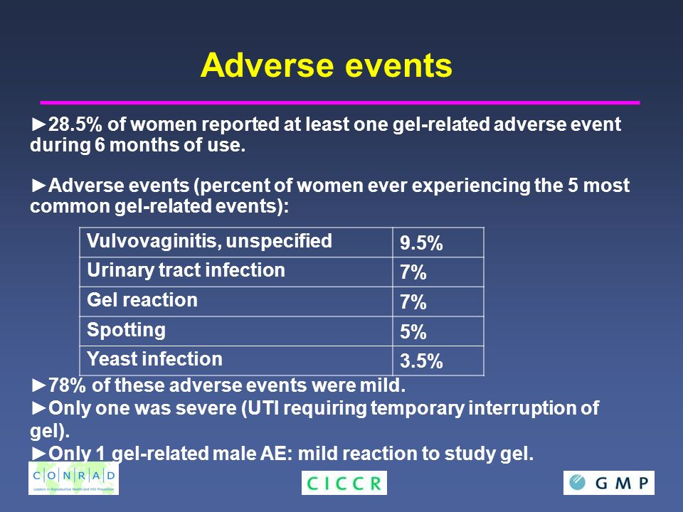 28.5% of women reported at least one gel-related adverse event during 6 months of use.