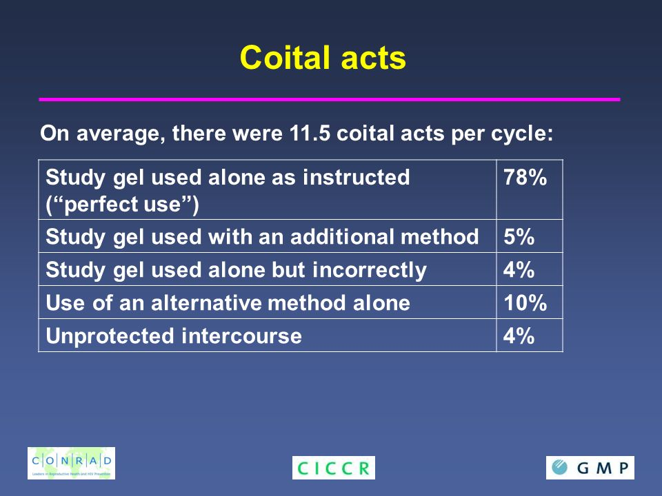 On average, there were 11.5 coital acts per cycle: Study gel used alone as instructed (perfect use) 78% Study gel used with an additional method5% Study gel used alone but incorrectly4% Use of an alternative method alone10% Unprotected intercourse4% Coital acts