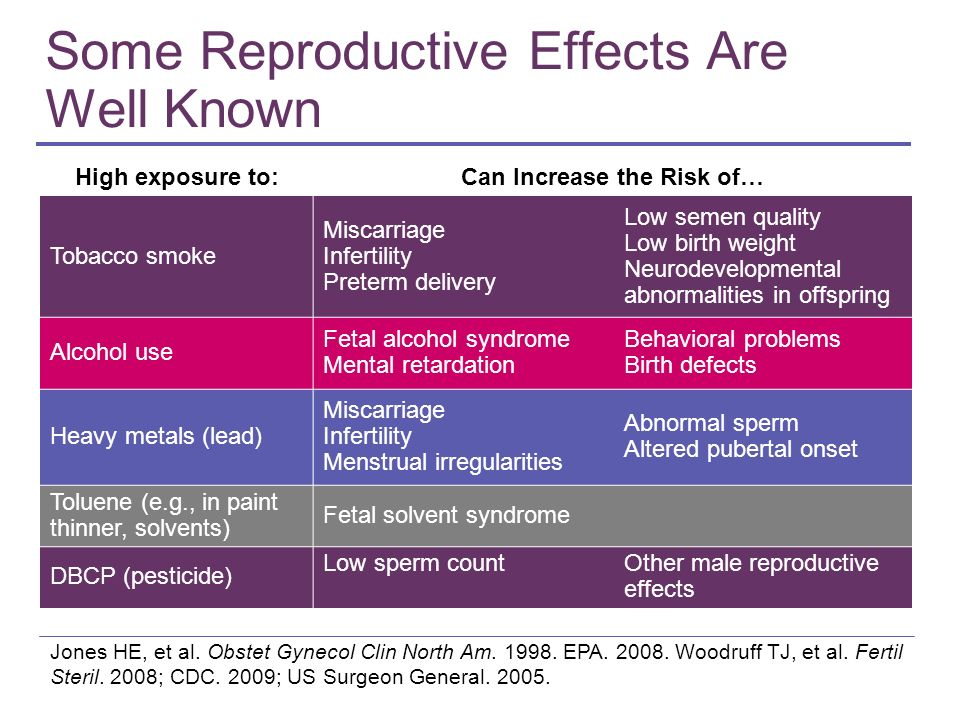 Some Reproductive Effects Are Well Known Jones HE, et al. Obstet Gynecol Clin North Am. 1998. EPA. 2008. Woodruff TJ, et al. Fertil Steril. 2008; CDC.