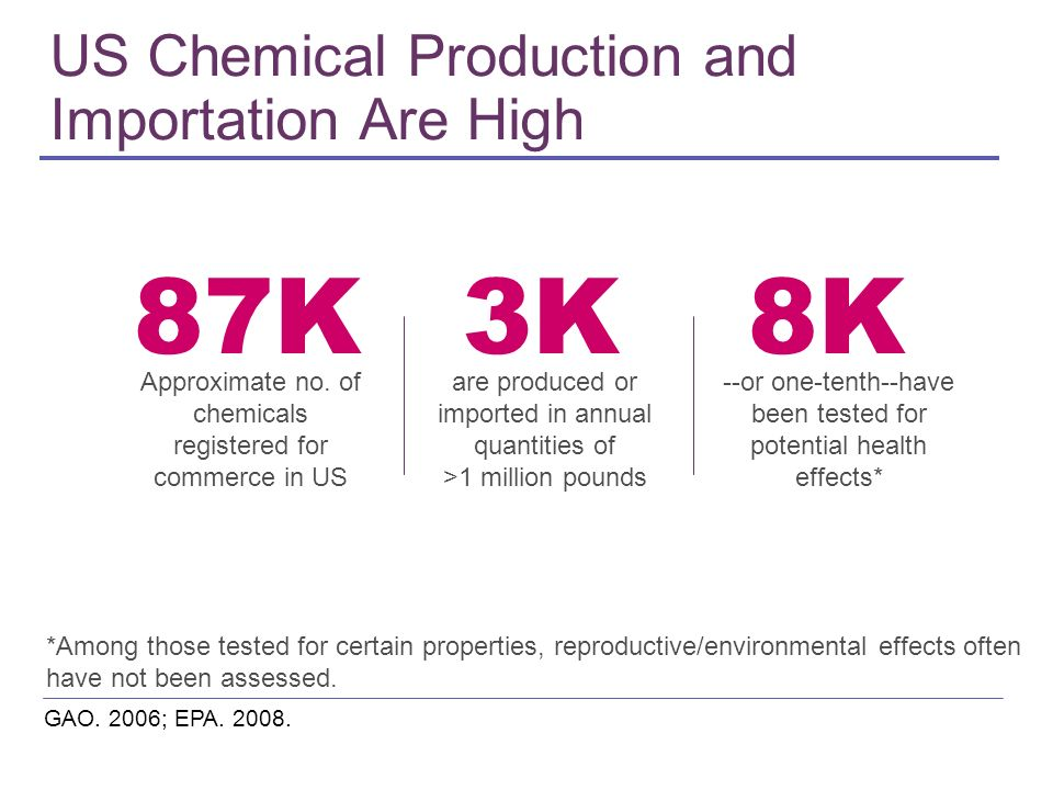 US Chemical Production and Importation Are High GAO. 2006; EPA. 2008. *Among those tested for certain properties, reproductive/environmental effects o