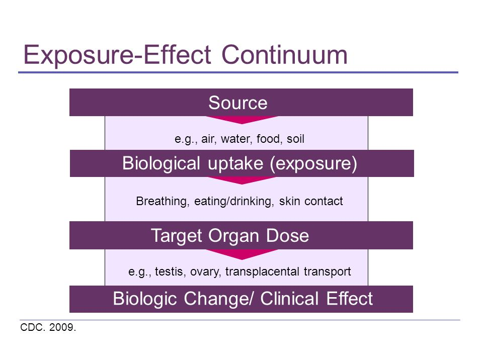 Exposure-Effect Continuum CDC. 2009. Biological uptake (exposure) Target Organ Dose Biologic Change/ Clinical Effect Source e.g., testis, ovary, trans