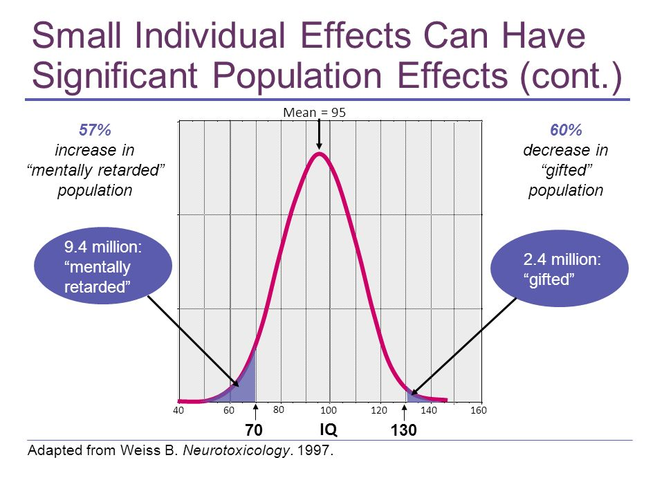 Small Individual Effects Can Have Significant Population Effects (cont.) IQ Adapted from Weiss B. Neurotoxicology. 1997. 57% increase in mentally reta