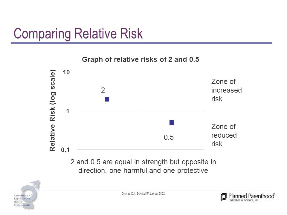 Comparing Relative Risk Zone of increased risk Zone of reduced risk 2 and 0.5 are equal in strength but opposite in direction, one harmful and one pro