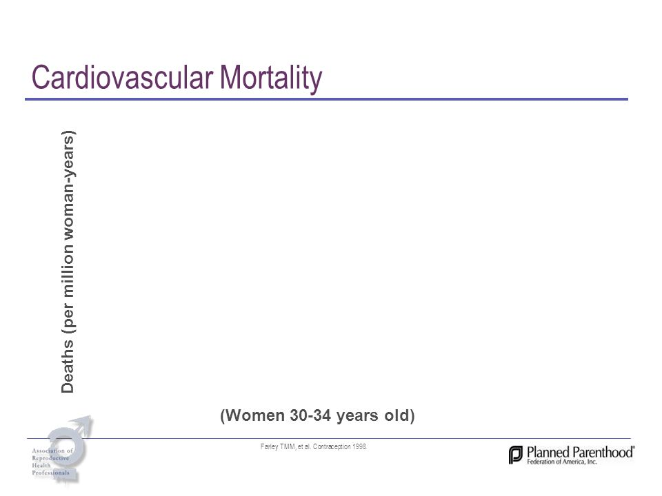 Cardiovascular Mortality Deaths (per million woman-years) (Women 30-34 years old) Farley TMM, et al. Contraception 1998.