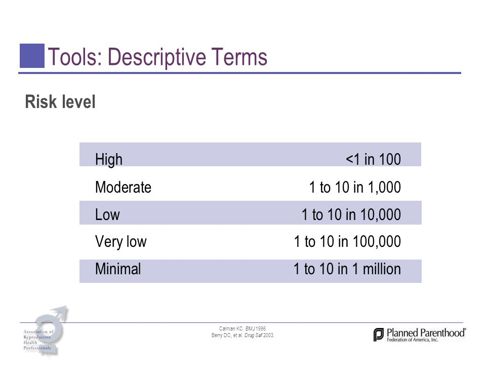 Tools: Descriptive Terms Risk level High<1 in 100 Moderate 1 to 10 in 1,000 Low1 to 10 in 10,000 Very low1 to 10 in 100,000 Minimal1 to 10 in 1 millio