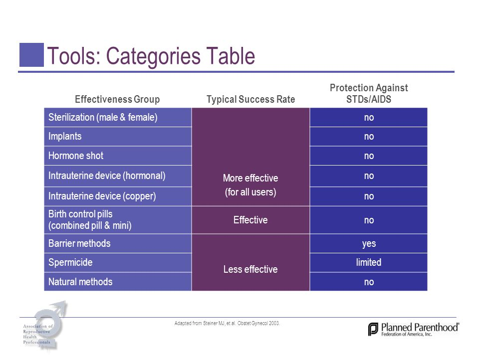 Tools: Categories Table Effectiveness GroupTypical Success Rate Protection Against STDs/AIDS Sterilization (male & female) More effective (for all use