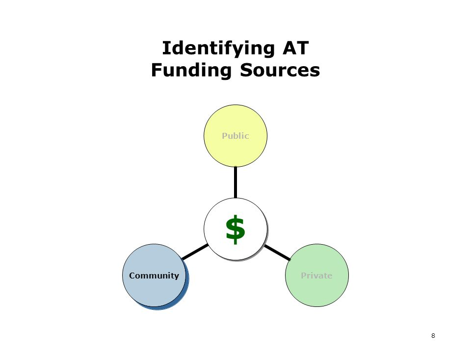 8 Identifying AT Funding Sources $ PublicPrivateCommunity
