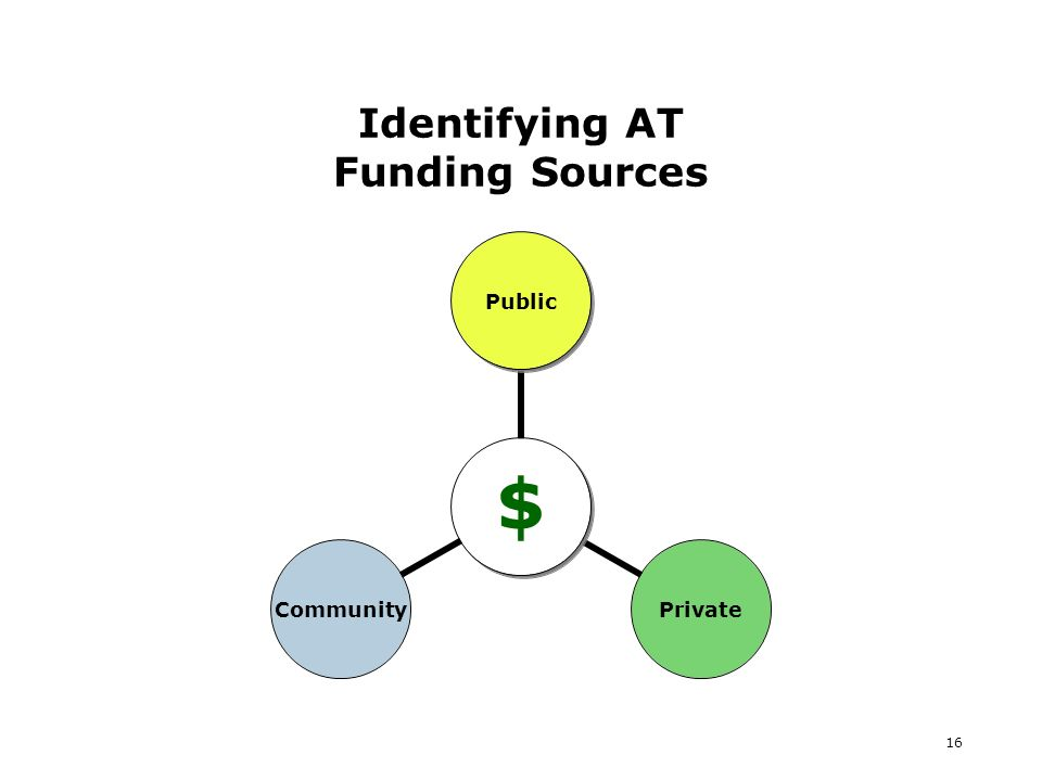 16 Identifying AT Funding Sources $ PublicPrivateCommunity