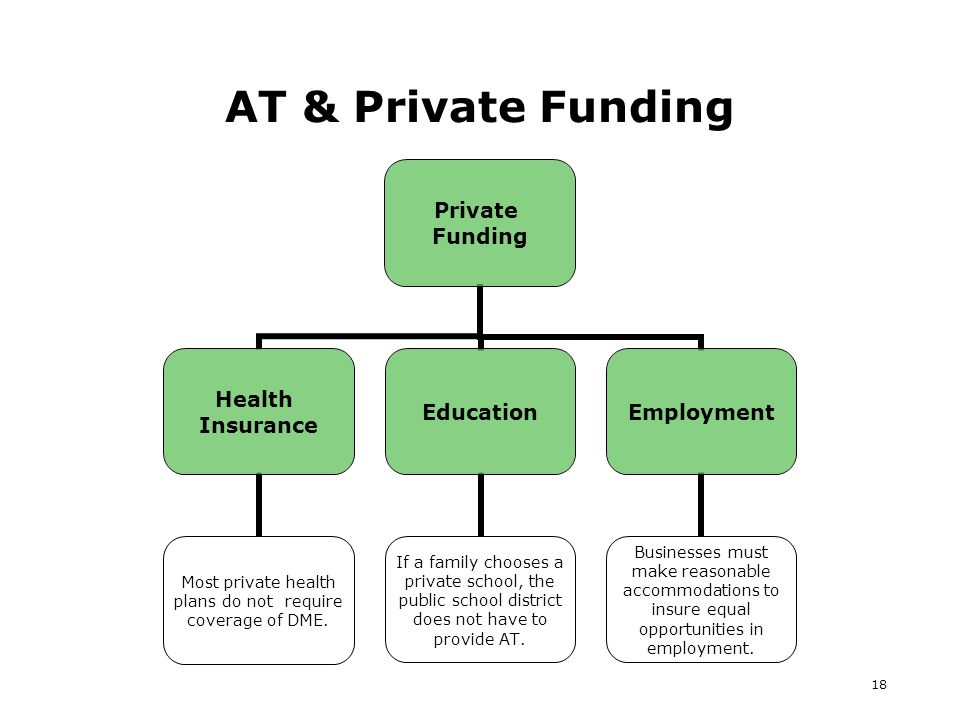 18 AT & Private Funding Private Funding Health Insurance Most private health plans do not require coverage of DME.