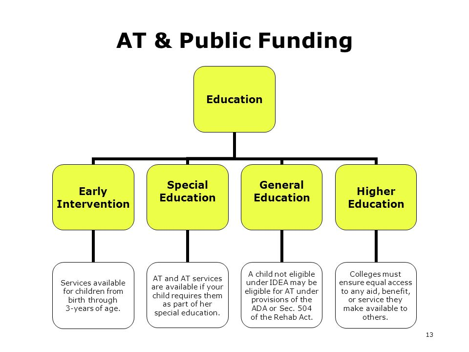 13 AT & Public Funding Education Early Intervention Services available for children from birth through 3-years of age.