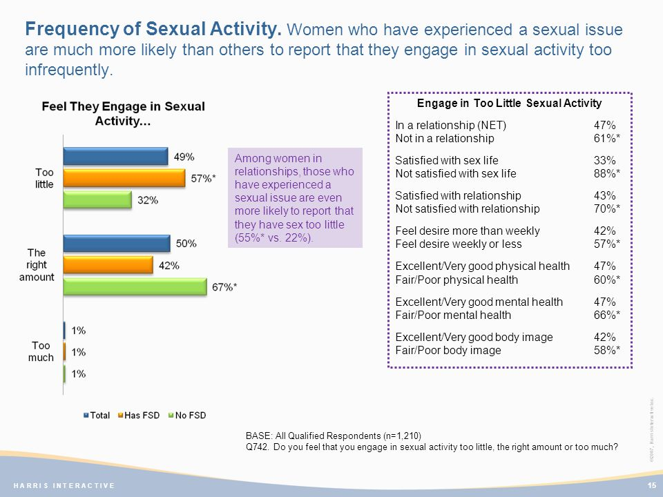 ©2007, Harris Interactive Inc. H A R R I S I N T E R A C T I V E Frequency of Sexual Activity.