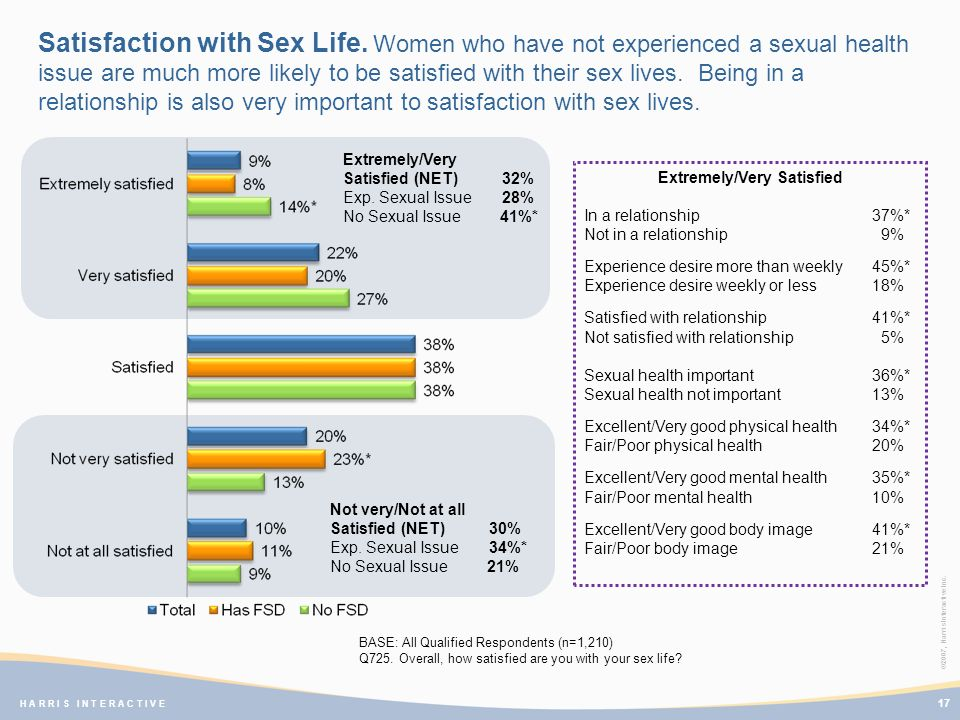 ©2007, Harris Interactive Inc. H A R R I S I N T E R A C T I V E Satisfaction with Sex Life. Women who have not experienced a sexual health issue are