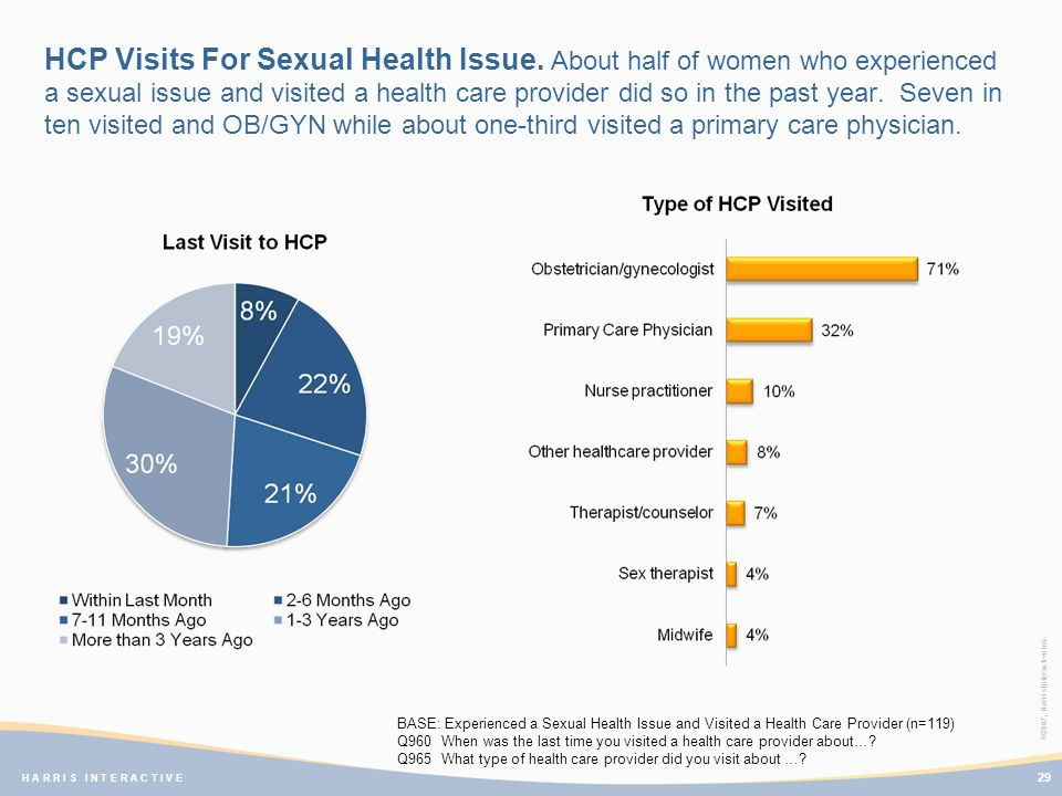 ©2007, Harris Interactive Inc. H A R R I S I N T E R A C T I V E HCP Visits For Sexual Health Issue. About half of women who experienced a sexual issu