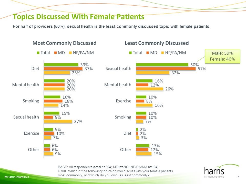 Topics Discussed With Female Patients For half of providers (50%), sexual health is the least commonly discussed topic with female patients.