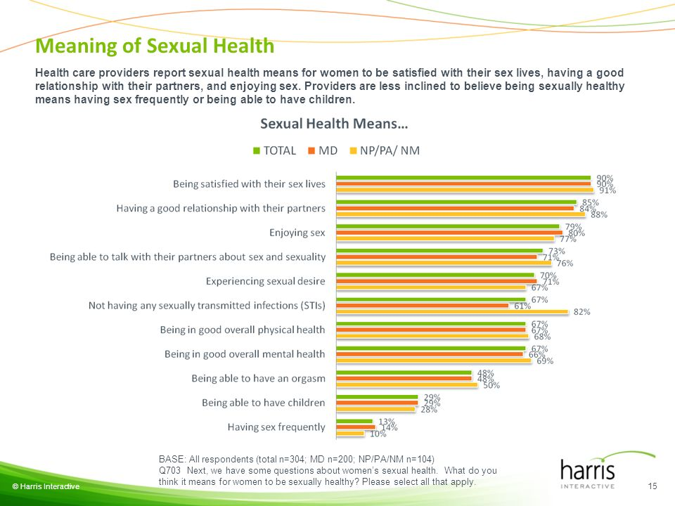 © Harris Interactive 15 BASE: All respondents (total n=304; MD n=200; NP/PA/NM n=104) Q703 Next, we have some questions about womens sexual health.