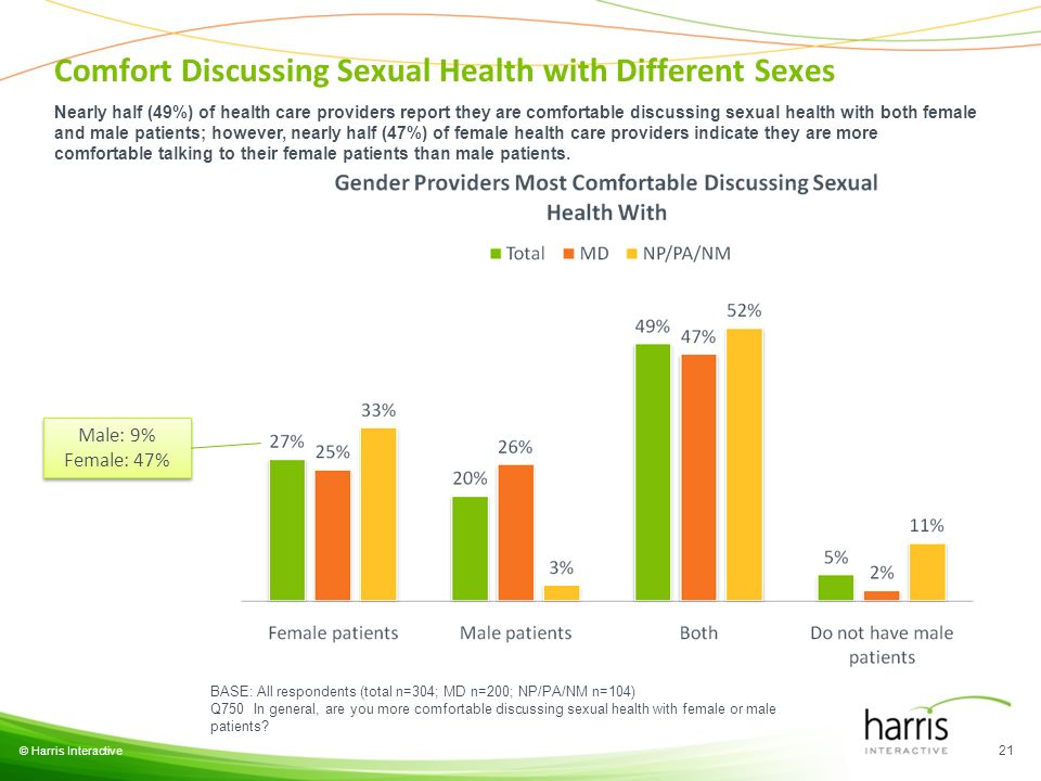 © Harris Interactive 21 BASE: All respondents (total n=304; MD n=200; NP/PA/NM n=104) Q750 In general, are you more comfortable discussing sexual health with female or male patients.