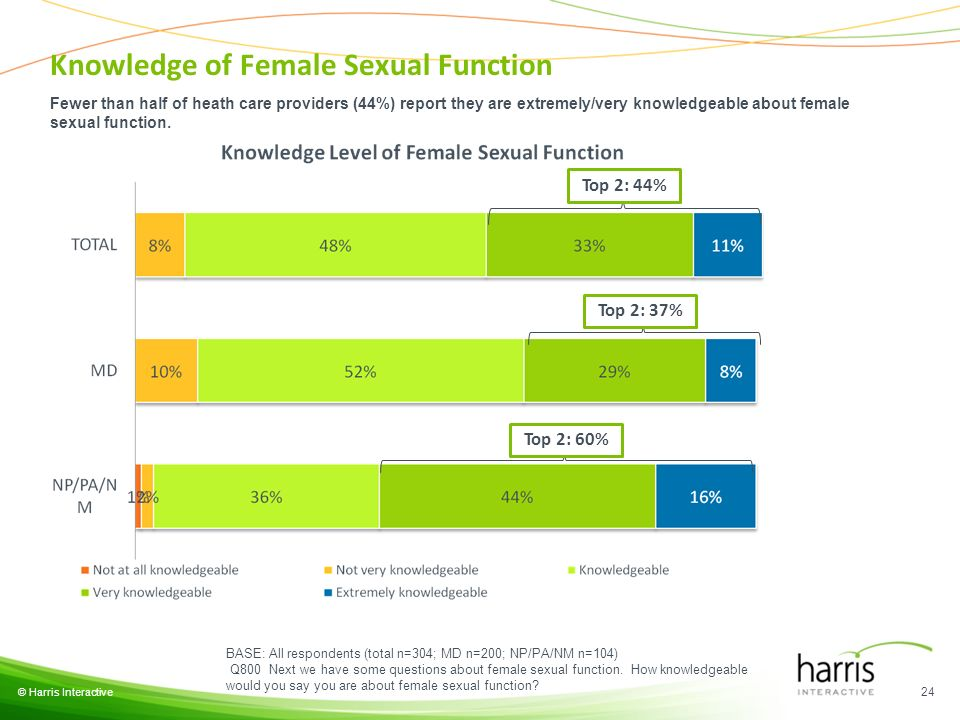 © Harris Interactive 24 BASE: All respondents (total n=304; MD n=200; NP/PA/NM n=104) Q800 Next we have some questions about female sexual function. H