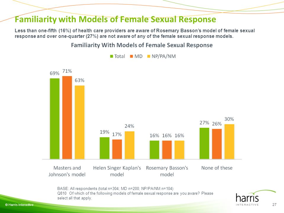 © Harris Interactive 27 BASE: All respondents (total n=304; MD n=200; NP/PA/NM n=104) Q810 Of which of the following models of female sexual response are you aware.