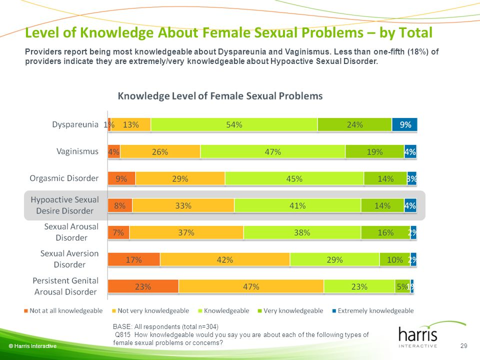 © Harris Interactive 29 BASE: All respondents (total n=304) Q815 How knowledgeable would you say you are about each of the following types of female sexual problems or concerns.