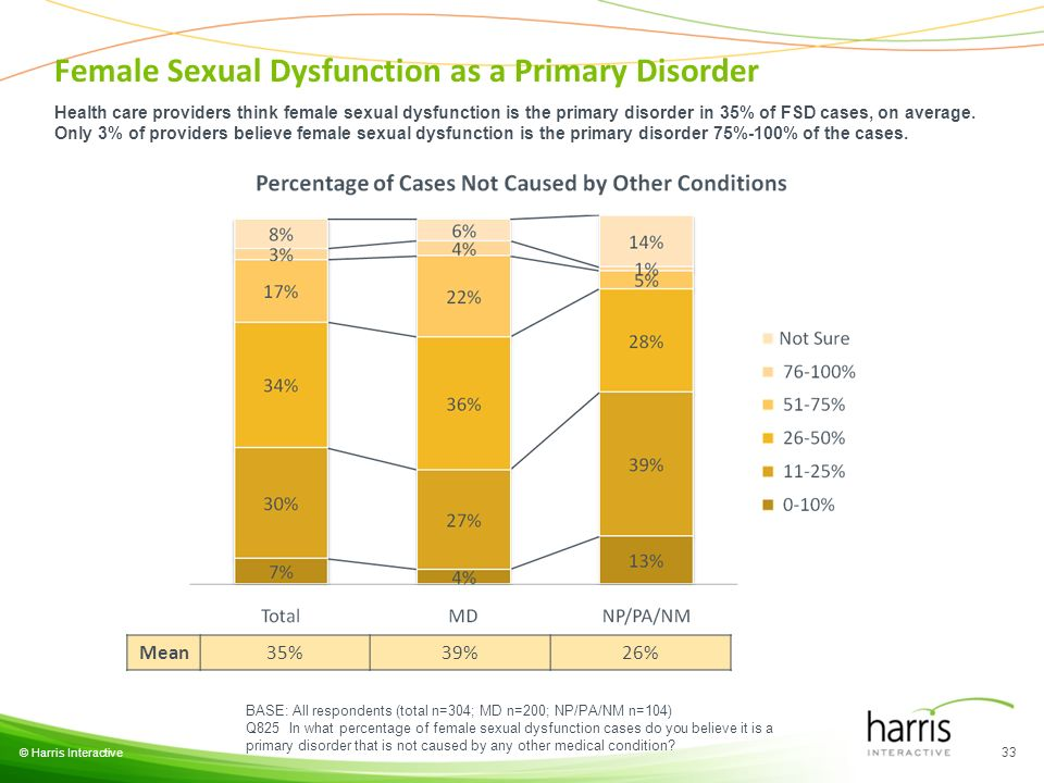 © Harris Interactive 33 BASE: All respondents (total n=304; MD n=200; NP/PA/NM n=104) Q825 In what percentage of female sexual dysfunction cases do yo