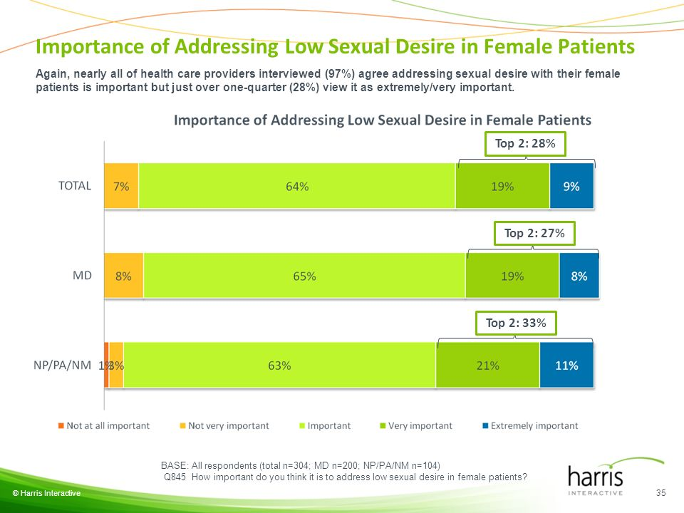 © Harris Interactive 35 BASE: All respondents (total n=304; MD n=200; NP/PA/NM n=104) Q845 How important do you think it is to address low sexual desi