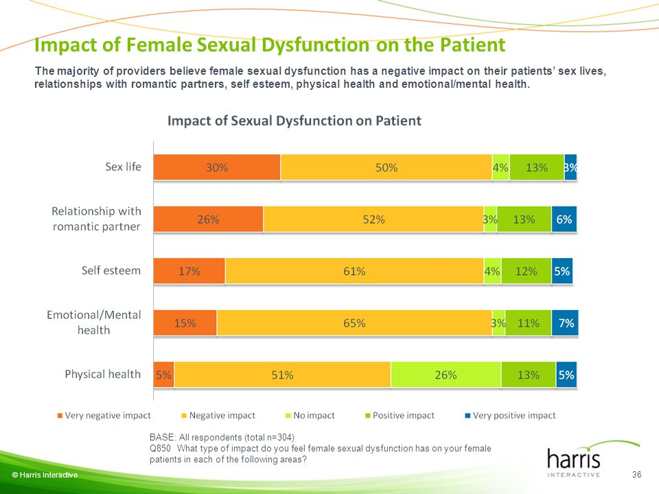 © Harris Interactive 36 BASE: All respondents (total n=304) Q850 What type of impact do you feel female sexual dysfunction has on your female patients in each of the following areas.