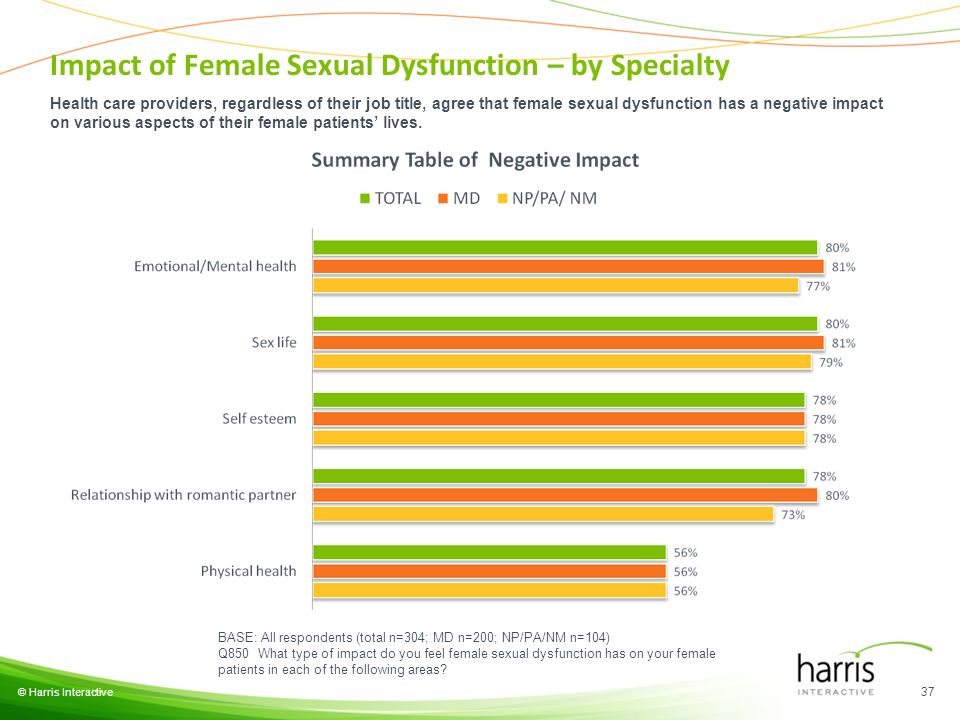 © Harris Interactive 37 BASE: All respondents (total n=304; MD n=200; NP/PA/NM n=104) Q850 What type of impact do you feel female sexual dysfunction h