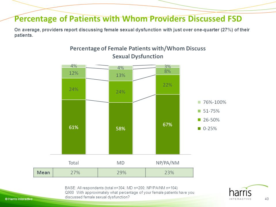 © Harris Interactive 40 BASE: All respondents (total n=304; MD n=200; NP/PA/NM n=104) Q900 With approximately what percentage of your female patients