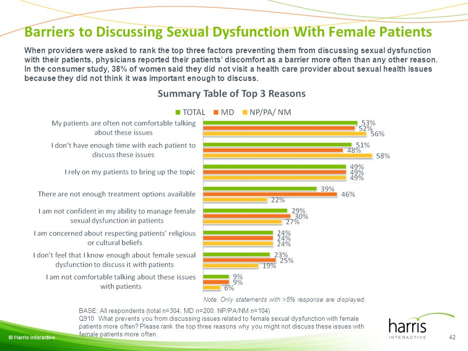 © Harris Interactive 42 BASE: All respondents (total n=304; MD n=200; NP/PA/NM n=104) Q910 What prevents you from discussing issues related to female