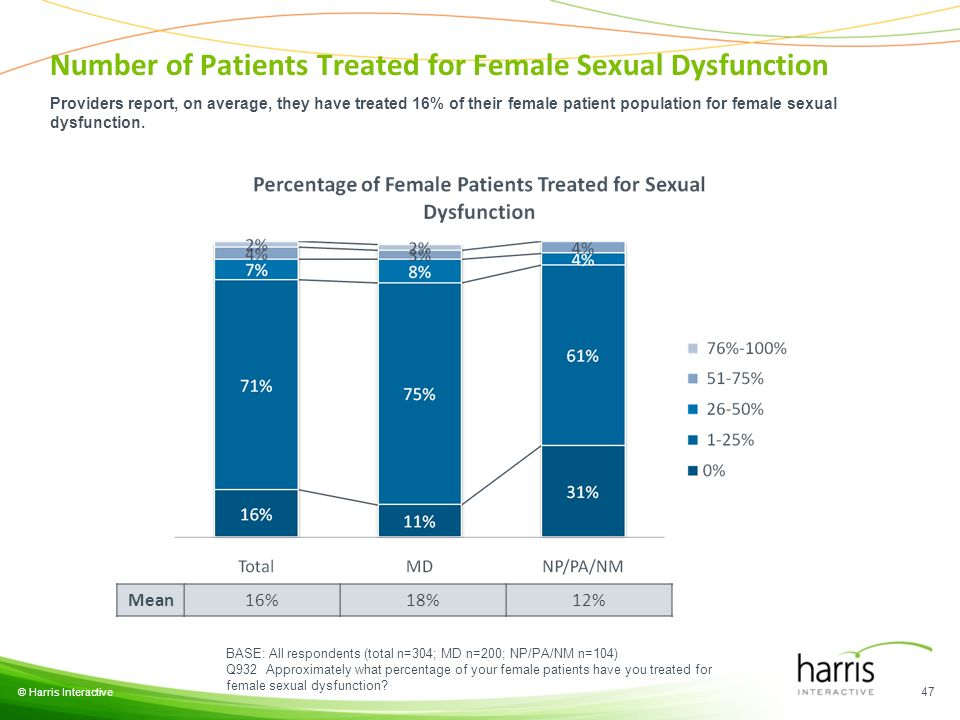 © Harris Interactive 47 BASE: All respondents (total n=304; MD n=200; NP/PA/NM n=104) Q932 Approximately what percentage of your female patients have