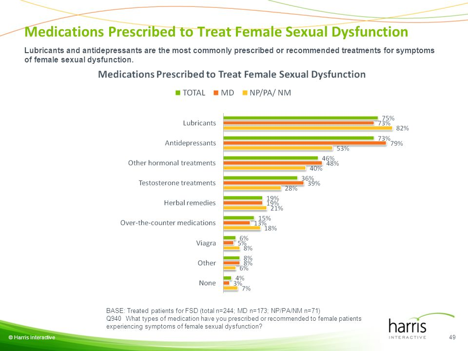 © Harris Interactive 49 BASE: Treated patients for FSD (total n=244; MD n=173; NP/PA/NM n=71) Q940 What types of medication have you prescribed or recommended to female patients experiencing symptoms of female sexual dysfunction.