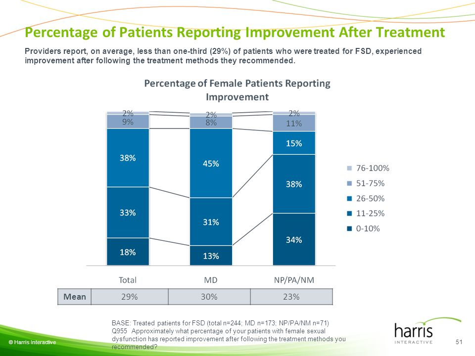 © Harris Interactive 51 BASE: Treated patients for FSD (total n=244; MD n=173; NP/PA/NM n=71) Q955 Approximately what percentage of your patients with female sexual dysfunction has reported improvement after following the treatment methods you recommended.