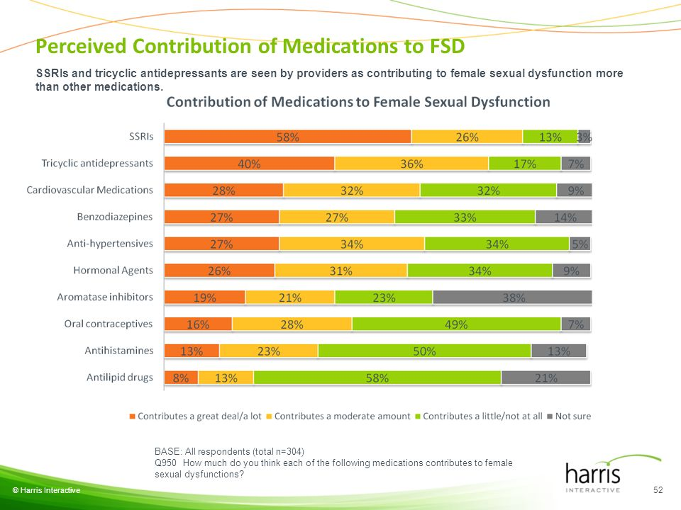 © Harris Interactive 52 BASE: All respondents (total n=304) Q950 How much do you think each of the following medications contributes to female sexual dysfunctions.