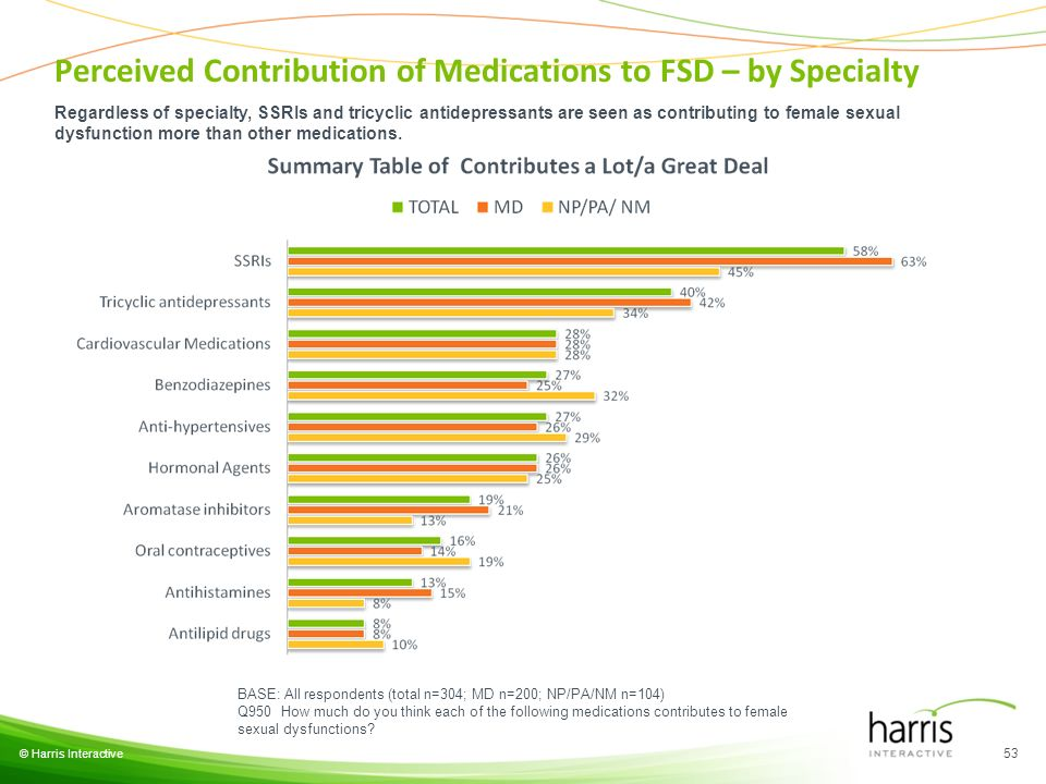 © Harris Interactive 53 BASE: All respondents (total n=304; MD n=200; NP/PA/NM n=104) Q950 How much do you think each of the following medications con