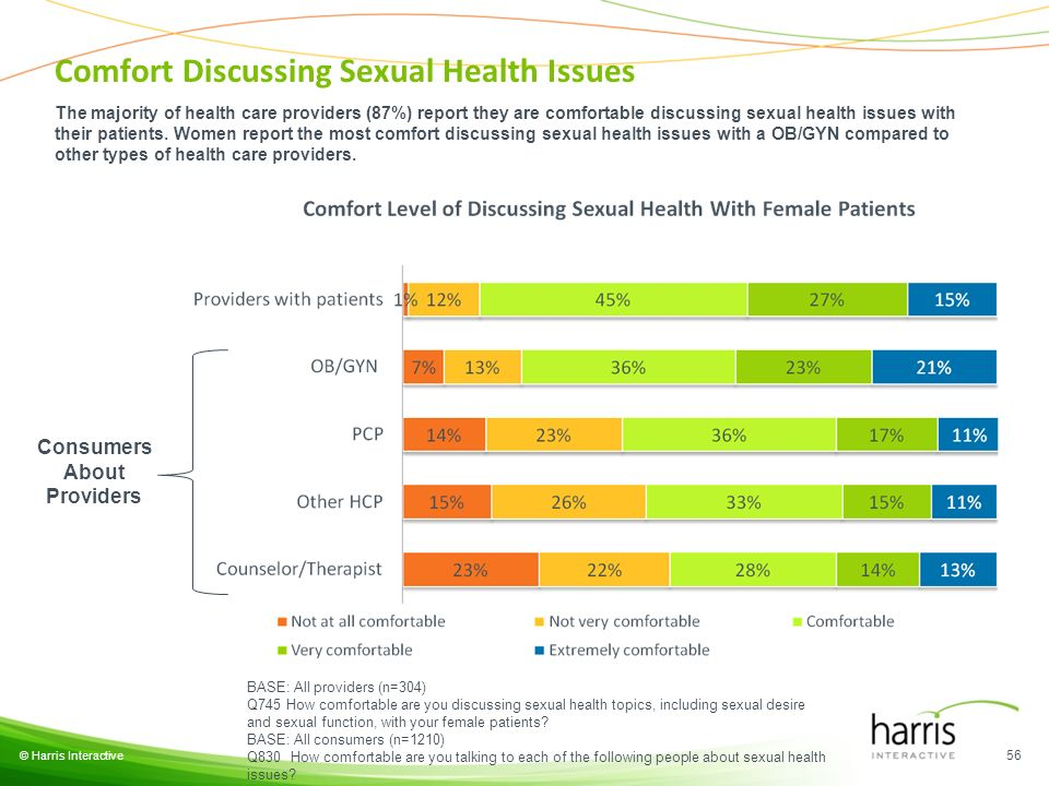 © Harris Interactive 56 BASE: All providers (n=304) Q745 How comfortable are you discussing sexual health topics, including sexual desire and sexual function, with your female patients.