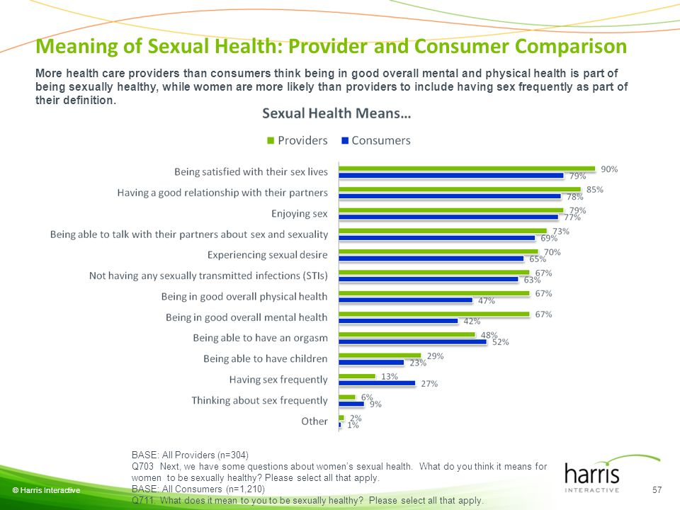 © Harris Interactive 57 BASE: All Providers (n=304) Q703 Next, we have some questions about womens sexual health. What do you think it means for women