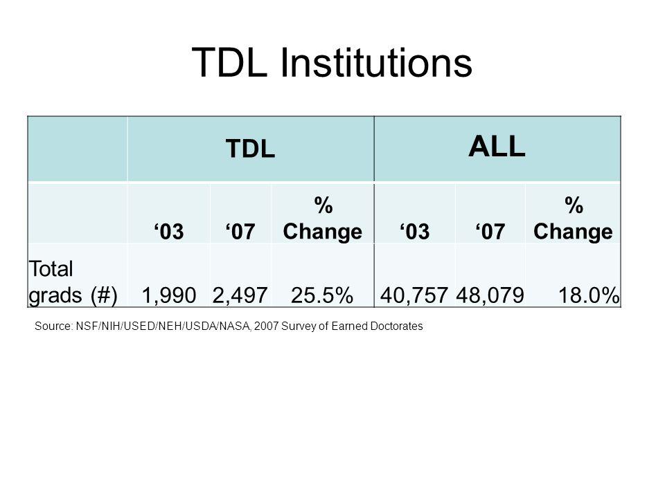 TDL Institutions TDL ALL 0307 % Change0307 % Change Total grads (#)1,9902,49725.5%40,75748,07918.0% Source: NSF/NIH/USED/NEH/USDA/NASA, 2007 Survey of Earned Doctorates